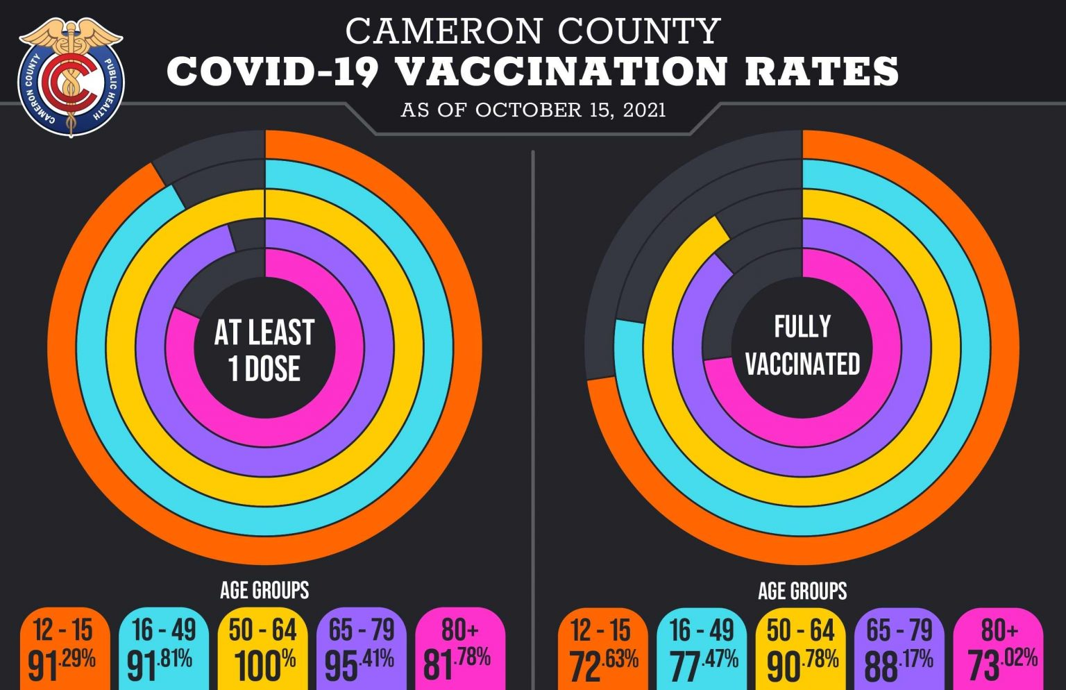cameron county vaccination rates OCTOBER 15 2021