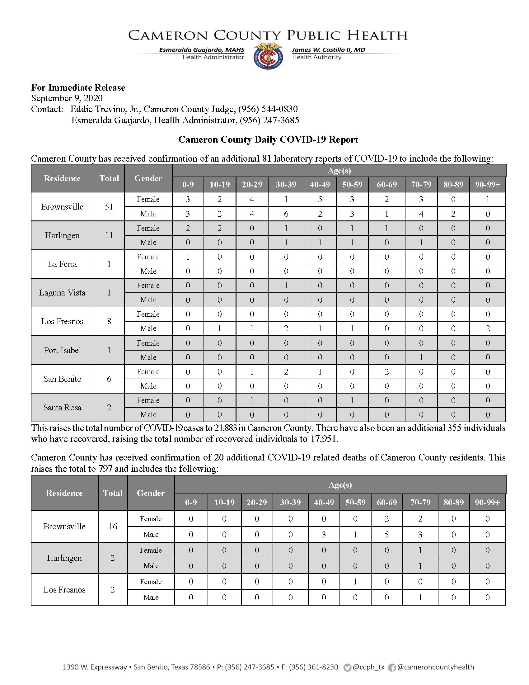 COVID 19 Press Release 147 09.09.2020 21883 Cases 002 Page 1