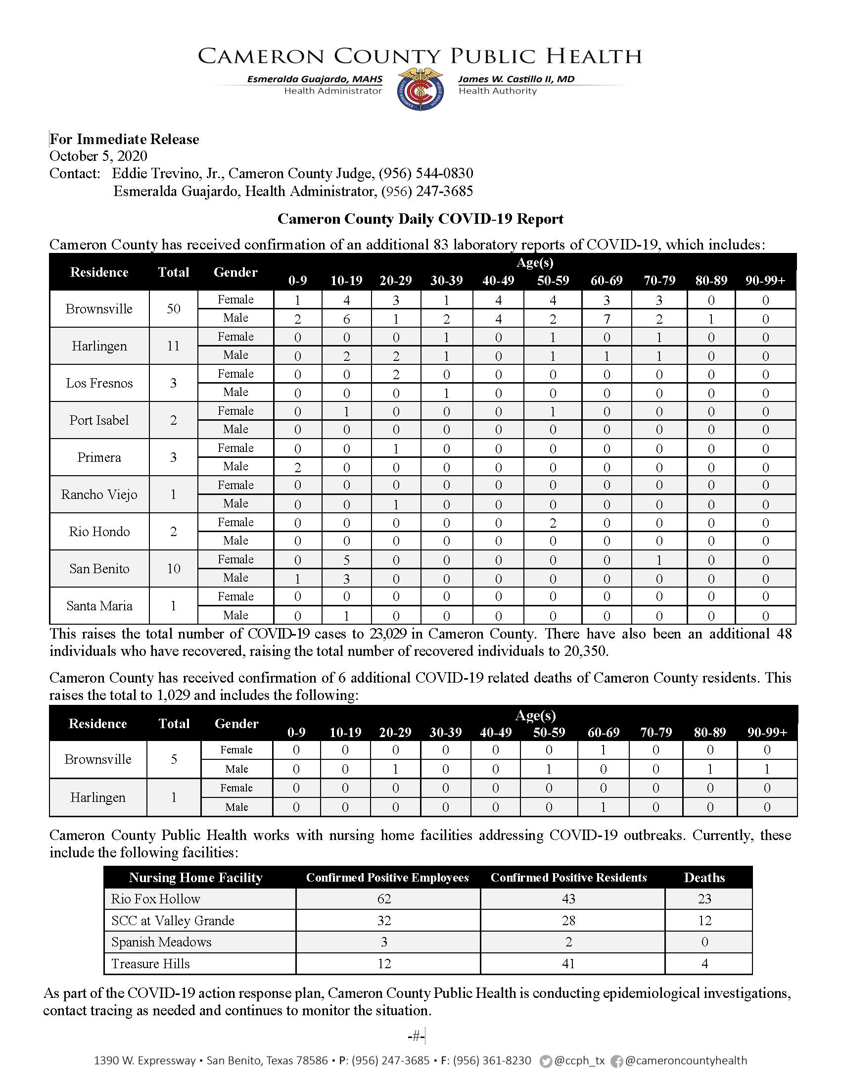 COVID 19 Press Release 165 10.05.2020 23029 Cases