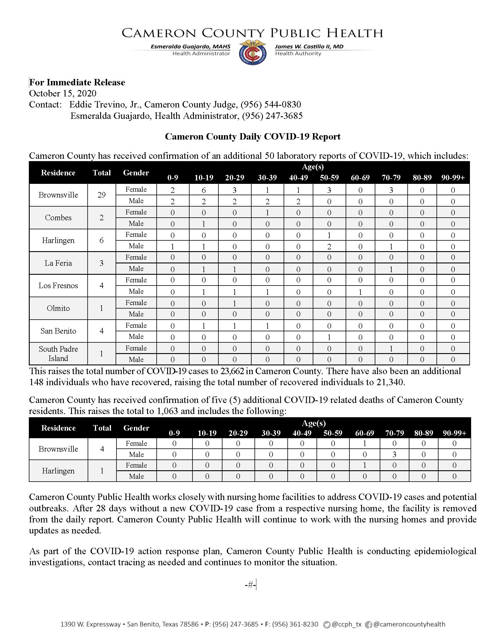 COVID 19 Press Release 172 10.15.2020 23662 Cases