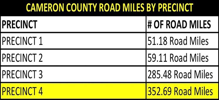 Road Miles By Precinct V6